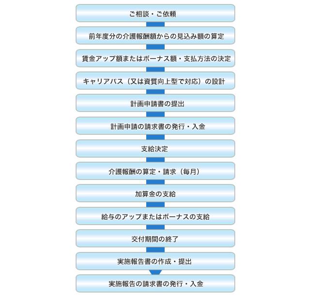 東京介護事業所サポートセンターへ手続きを委託する場合のフローチャート