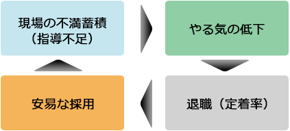 安易な採用→現場の不満蓄積(指導不足)→やる気の低下→退職(定着)